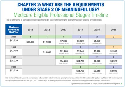 EHR Incentive Payments Chart