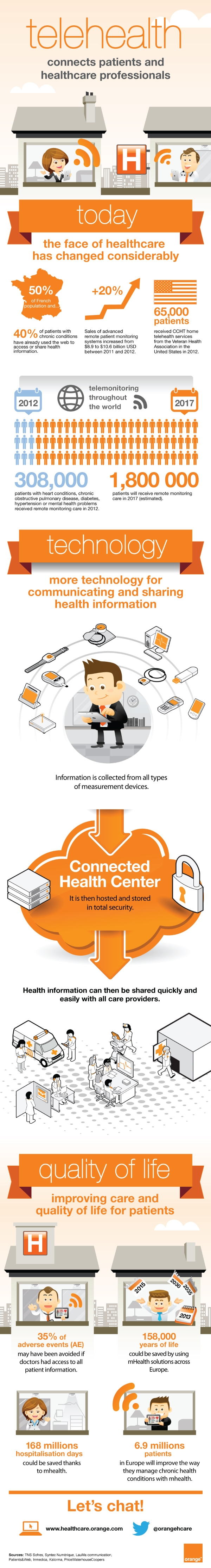 How Telehealth Connects Patients Healthcare Professionals Infographic