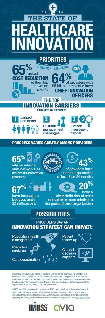 HIMSS Avia Innovation Survey Infographic