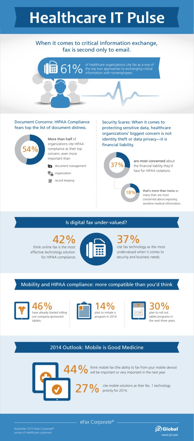 Healthcare IT Pulse Infographic