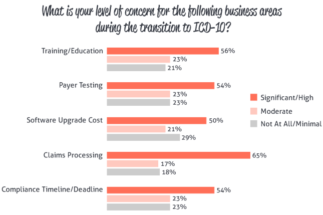 ICD-10 Business Areas of Concern