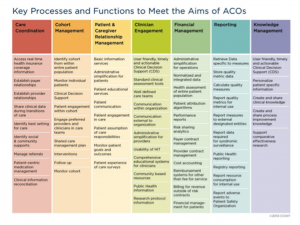 Key Processes and Functions in an ACO
