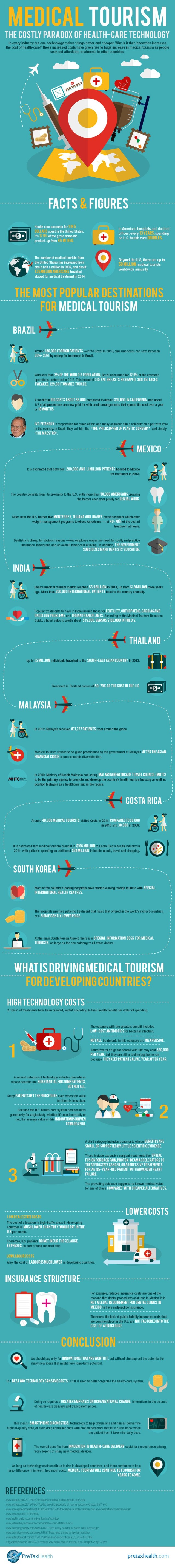 Medical Tourism and the Cost of Healthcare Technology