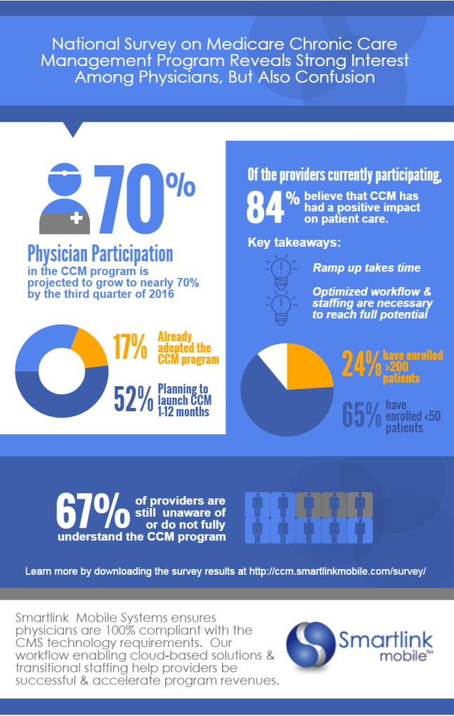 Chronic Care Management Infographic