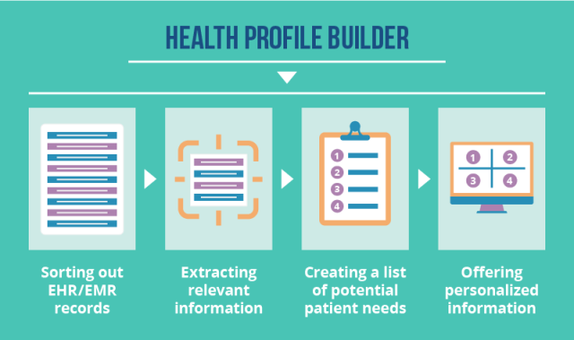 EHR Based Website Personalization 02