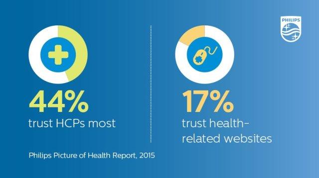Philips Health - Trust Doctors or Websites