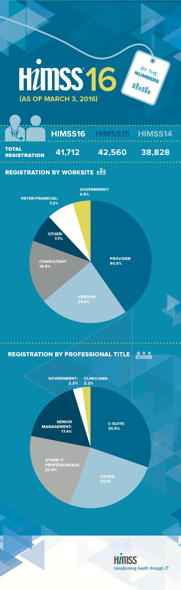 HIMSS 2016 Registrations by Title and Worksite