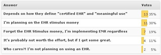 EMR Stimulus Money Poll Results