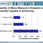 Meaningful Use Hospital Survey Results