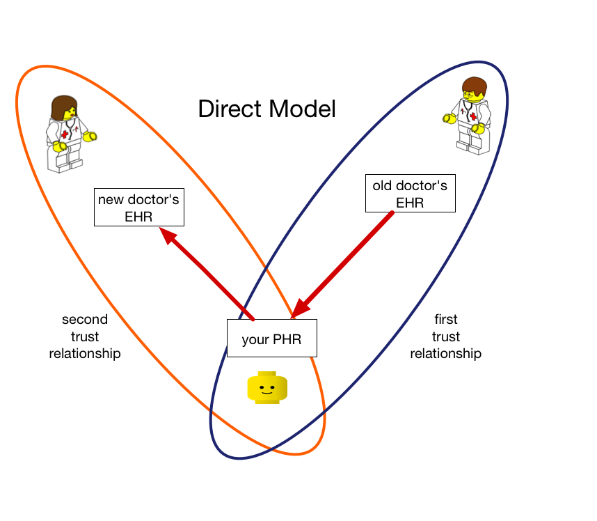Direct Model Or Hie Model Emr And Hipaa