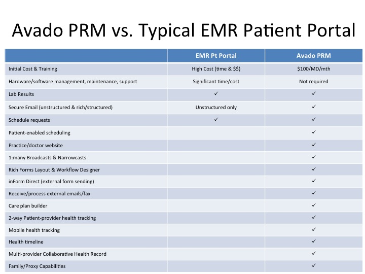 Patient Relationship Management Taking On The Patient Portal And