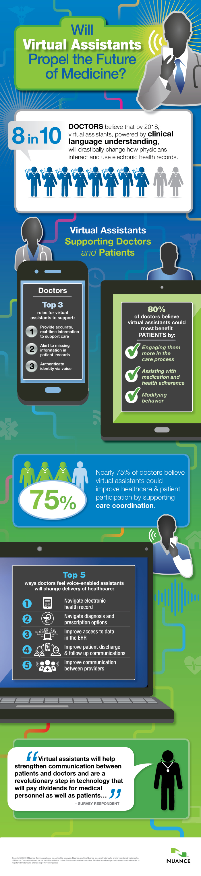 Nuance Virtual Medical Assistants Infographic