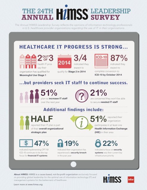 HIMSS Leadership Survey Infographic