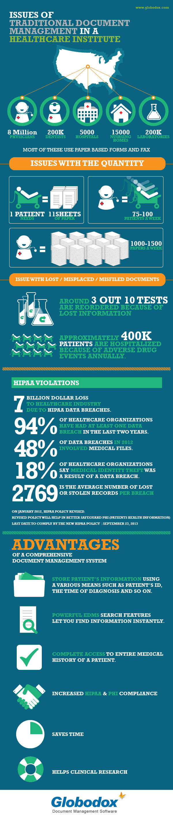 Healthcare Document Management Infographic