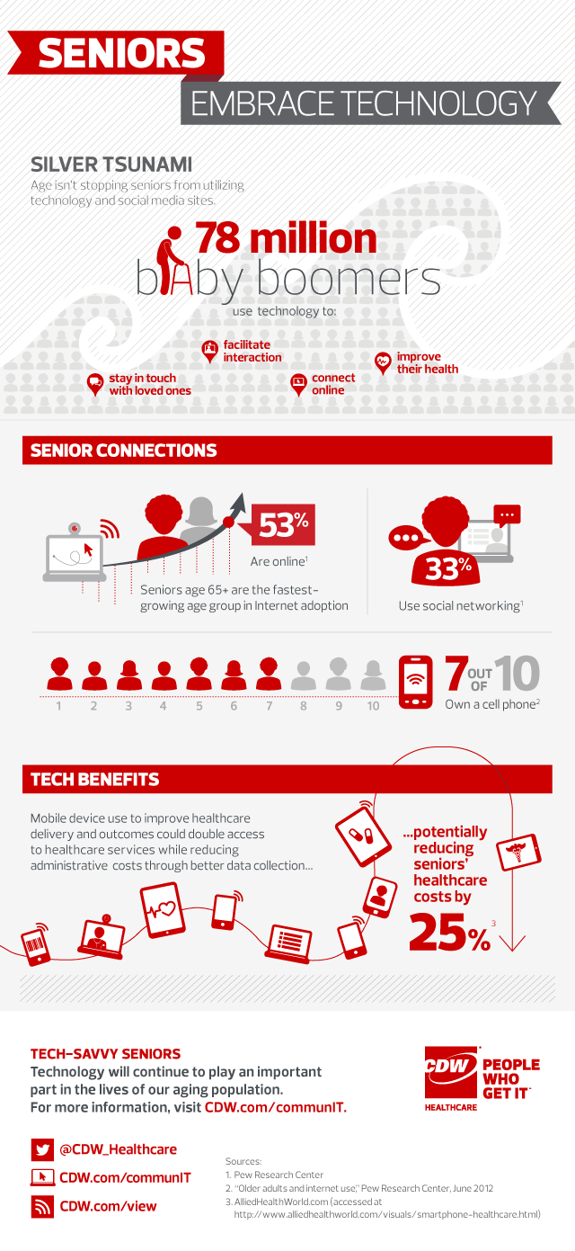 Seniors and Technology infographic CDW Healthcare