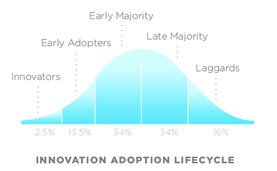 EHR Adoption Lifecycle
