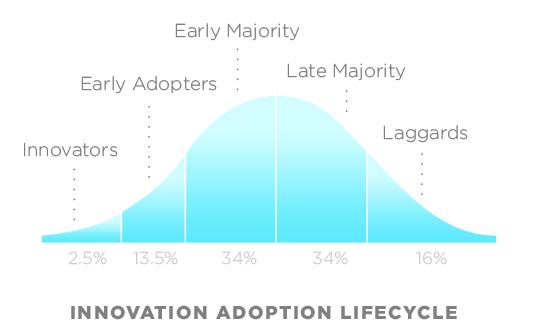 EHR Adoption Lifecycle