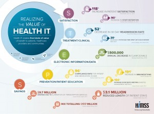 HIMSS Health IT Value Suite Infographic