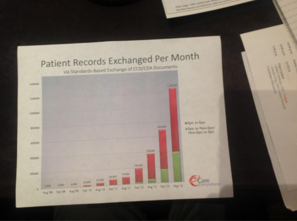 Epic Data Sharing Chart