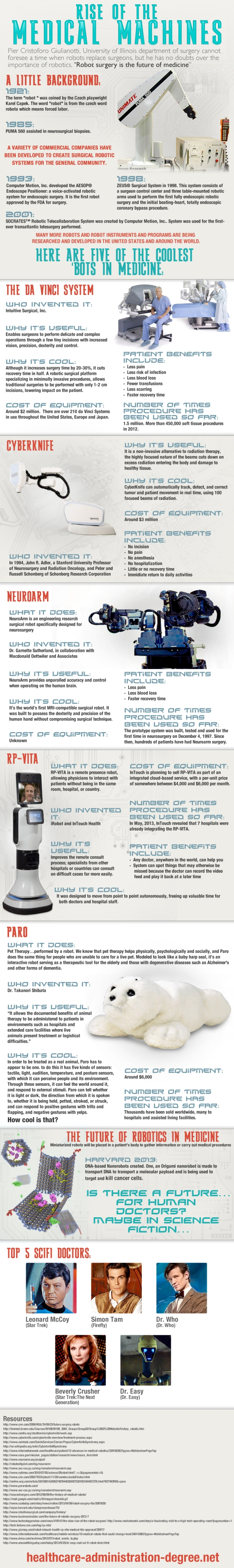 Medical Robot Infographic