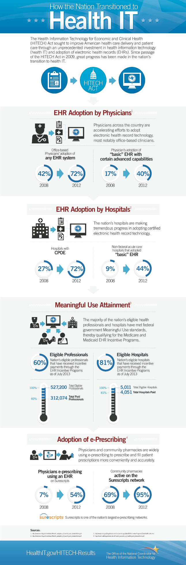 ONC Health IT Infographic