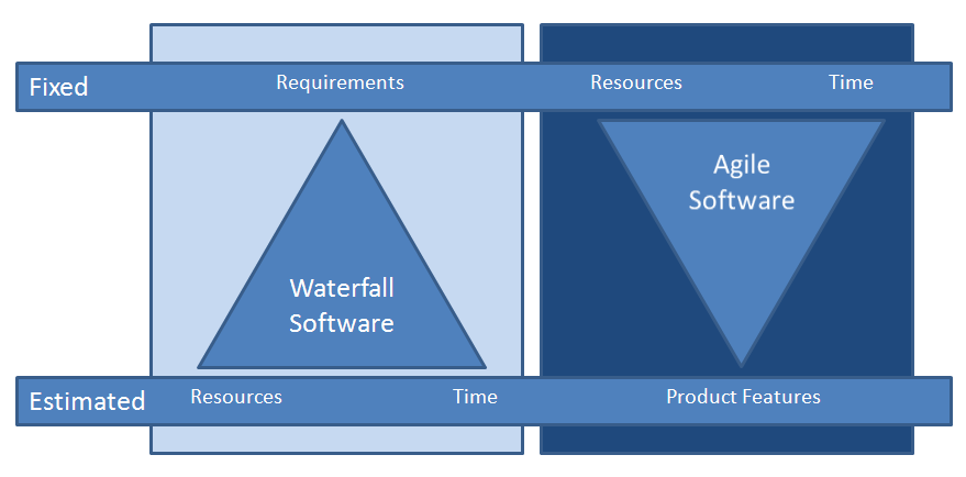 waterfall_v_agile