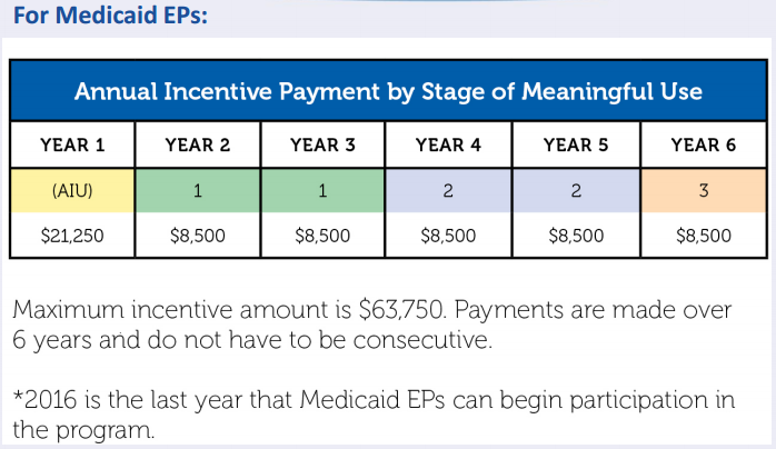 Meaningful Use Medicaid Incentive Timelines and Stages