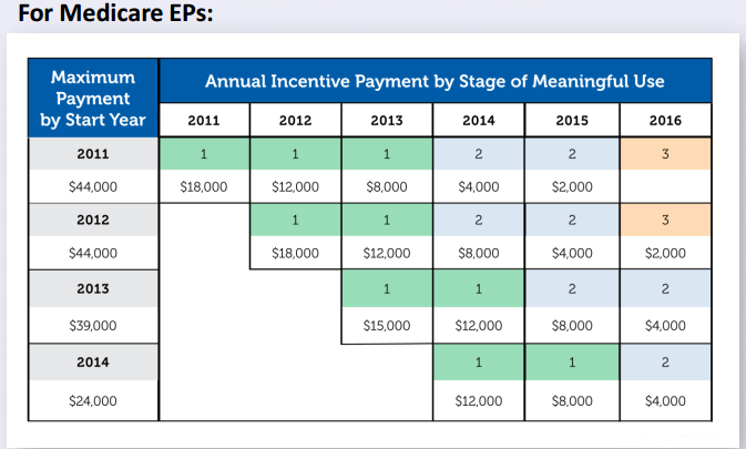 Meaningful Use Medicare Incentive Timelines and Stages