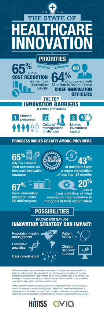 HIMSS Avia Innovation Survey Infographic