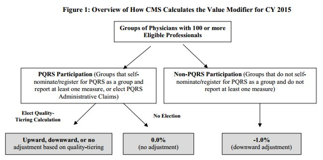CMS Value Modifier