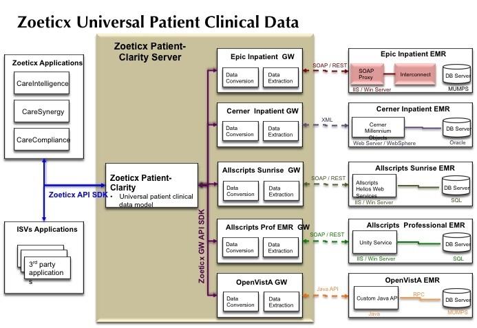 Zoeticx Data Platform