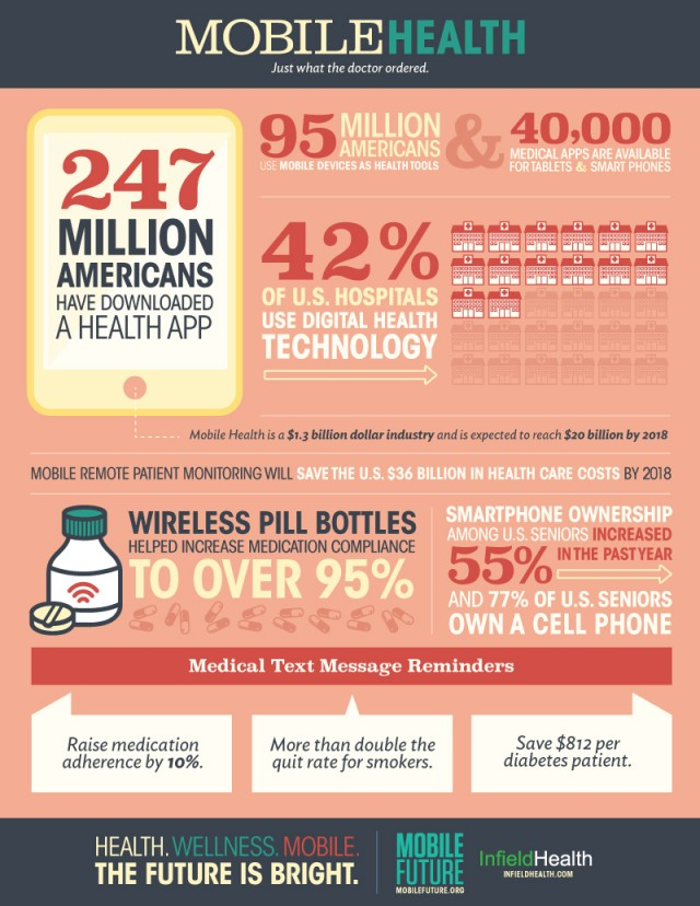 Mobile Health Future Infographic