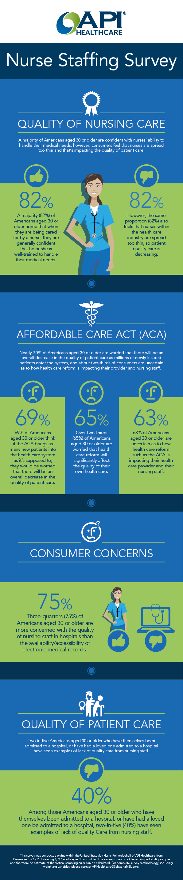 API Healthcare Harris Survey Nursing Quality Infographic