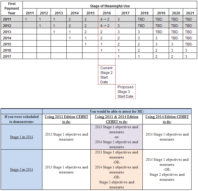 New Meaningful Use and EHR Certification Timelines - Meaningful Use Stage 2 Delay