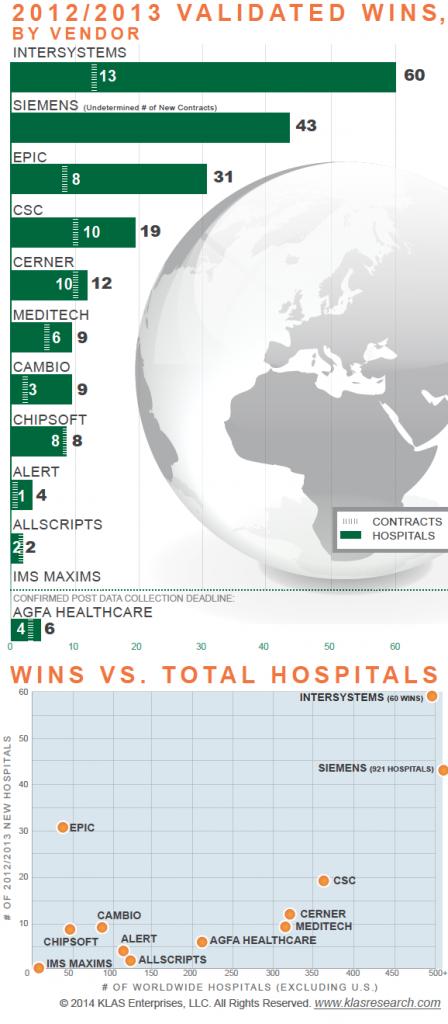 Validated EHR Winsfrom KLAS Report