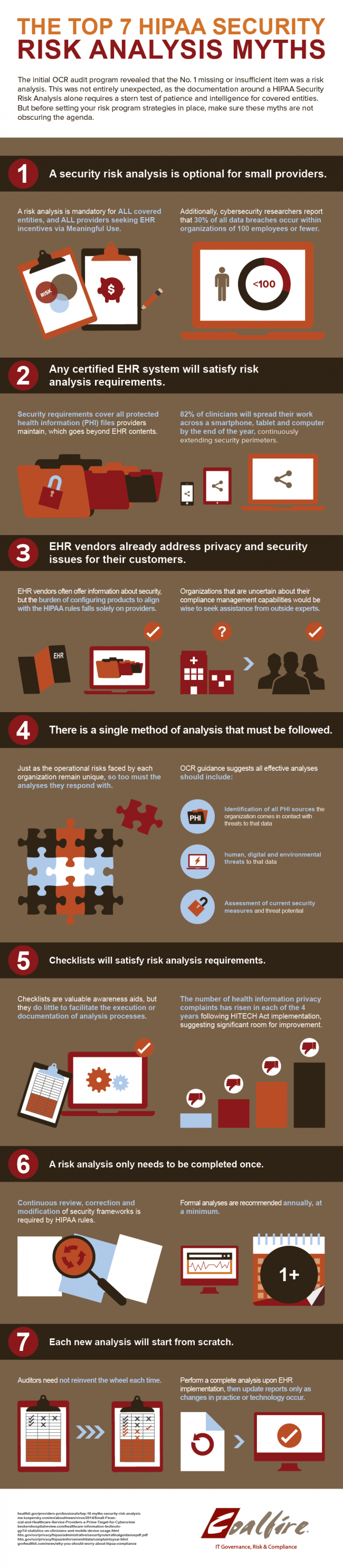 HIPAA Risk Assessment Infographic