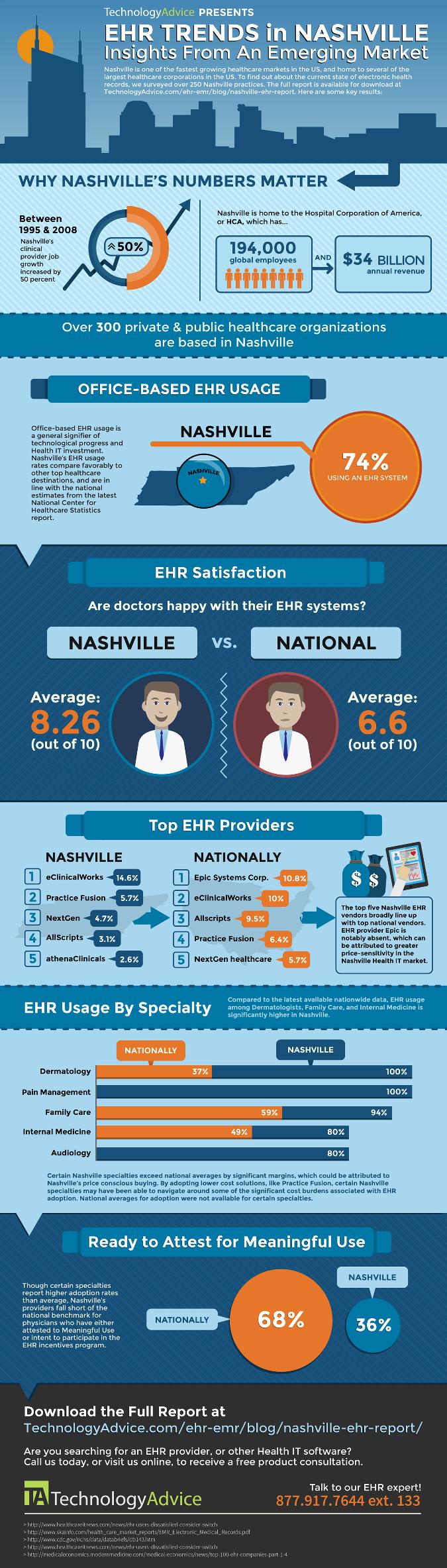 Nashville EHR Market Infographic