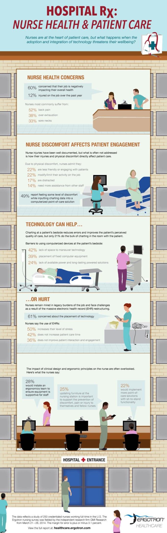 ergotron_hospital_infographic