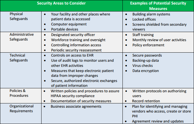 CMS HIPAA Security Risk Analysis Overview