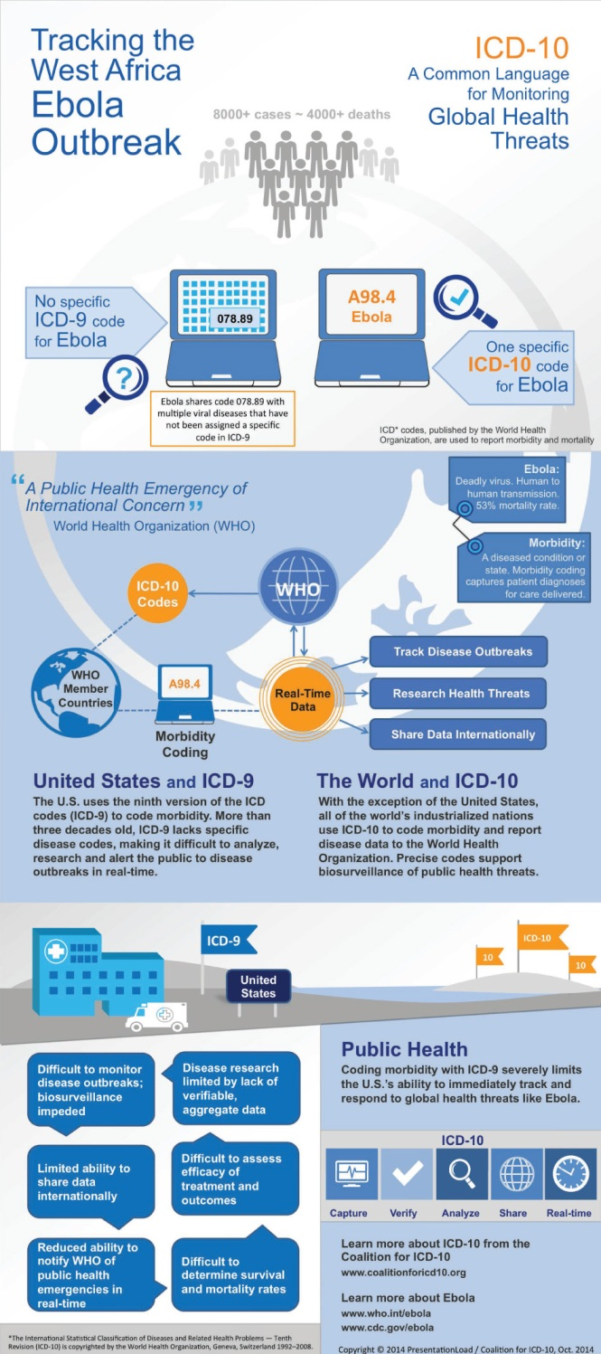 Ebola ICD-10 Infographic