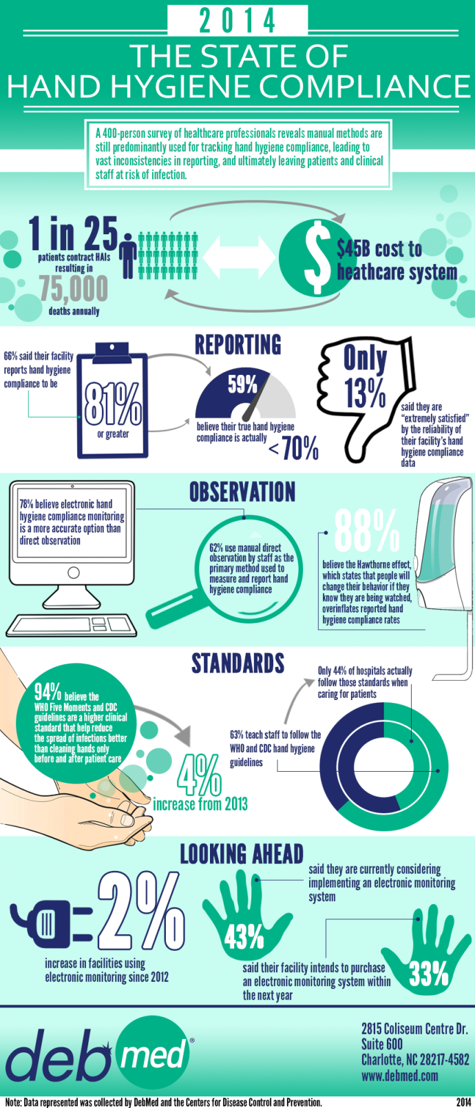 The State of Hand Hygiene Compliance Infographic