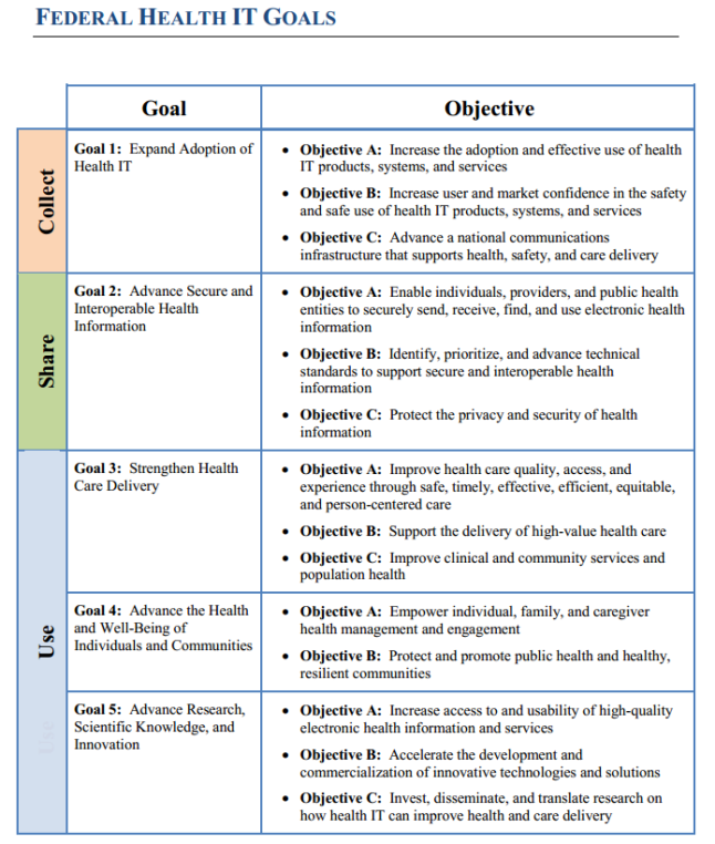 Hospital Strategic Planning : New federal health it strategic plan for