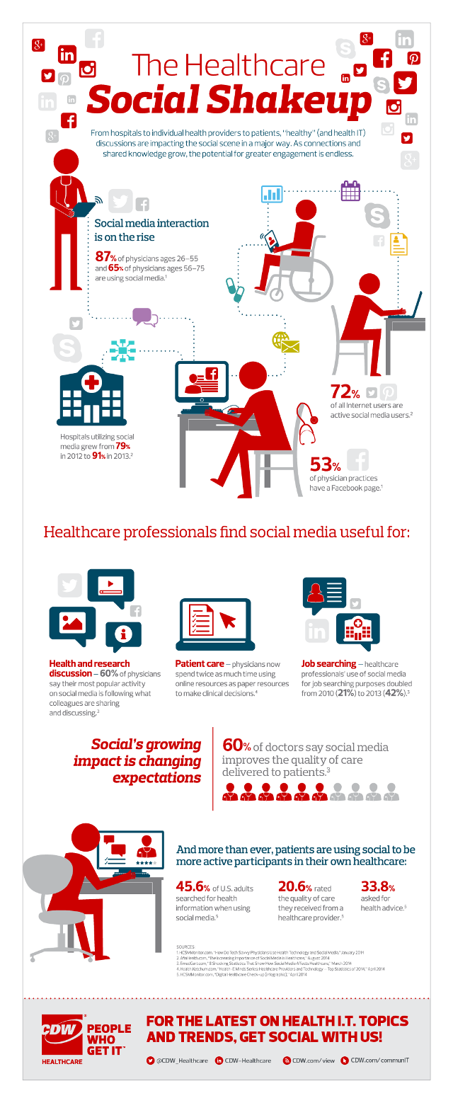 Healthcare Social Media Infographic