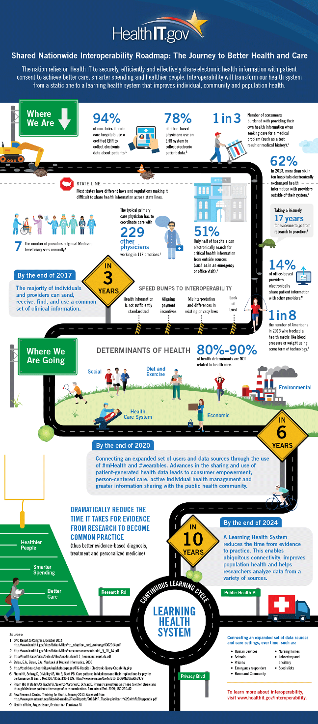 ONC Healthcare Interoperability Roadmap Infographic