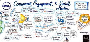 Consumer Engagement and Social Media