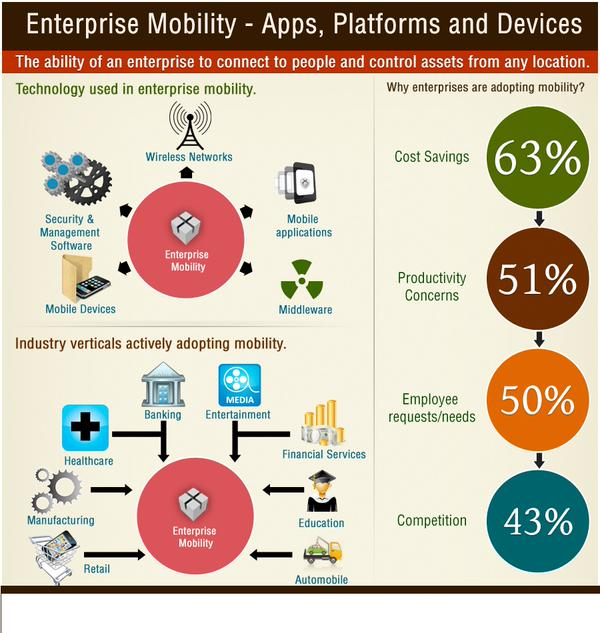 Healthcare Enterprise Mobility Framework