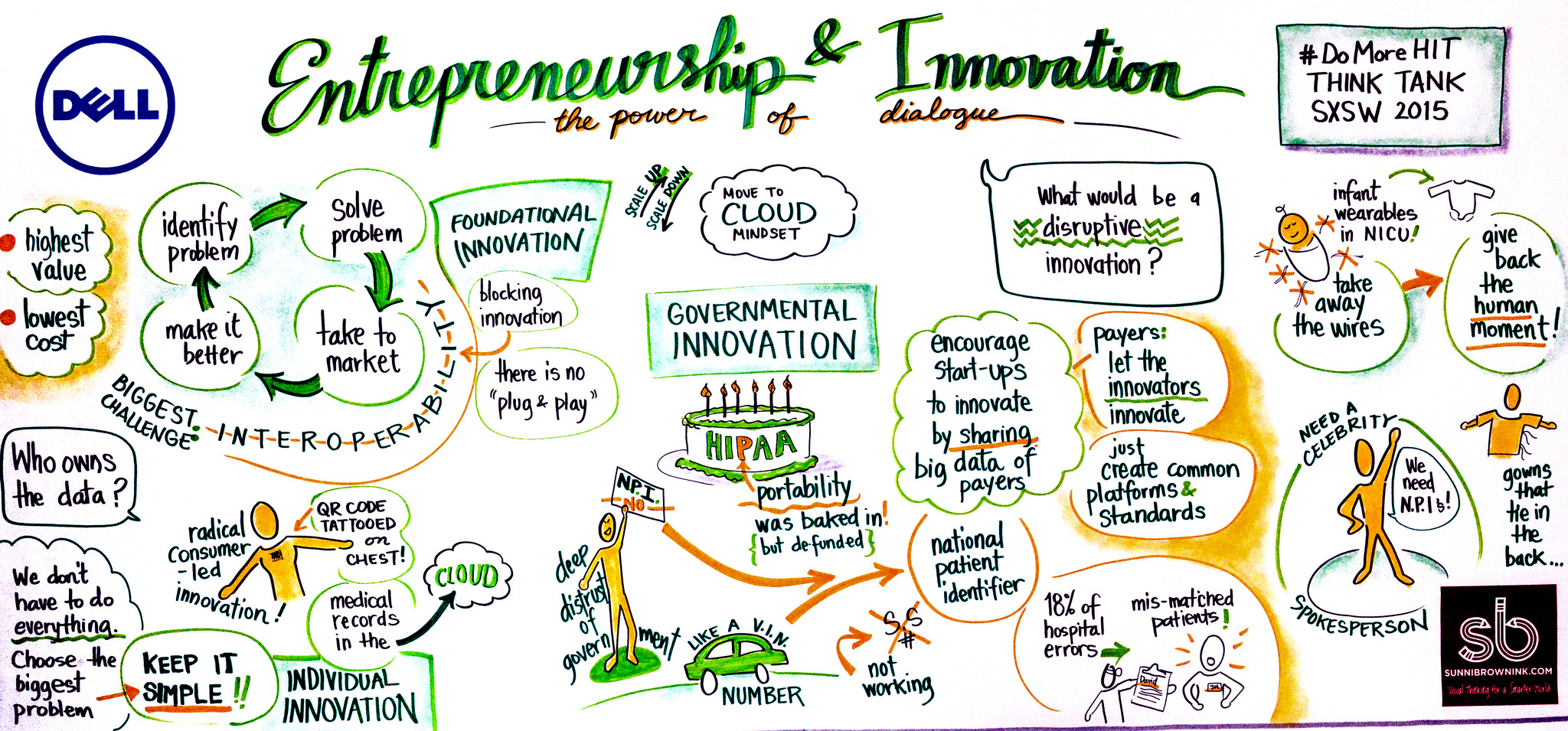 entrepreneurship and innovation In creating a more sustainable society, ample of time and resources are invested in innovation and finding solutions to several of problems we face to make sure.