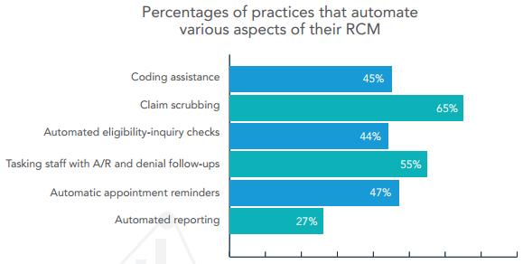 Percentage of Practices that Automate Revenue Cycle Management Chart