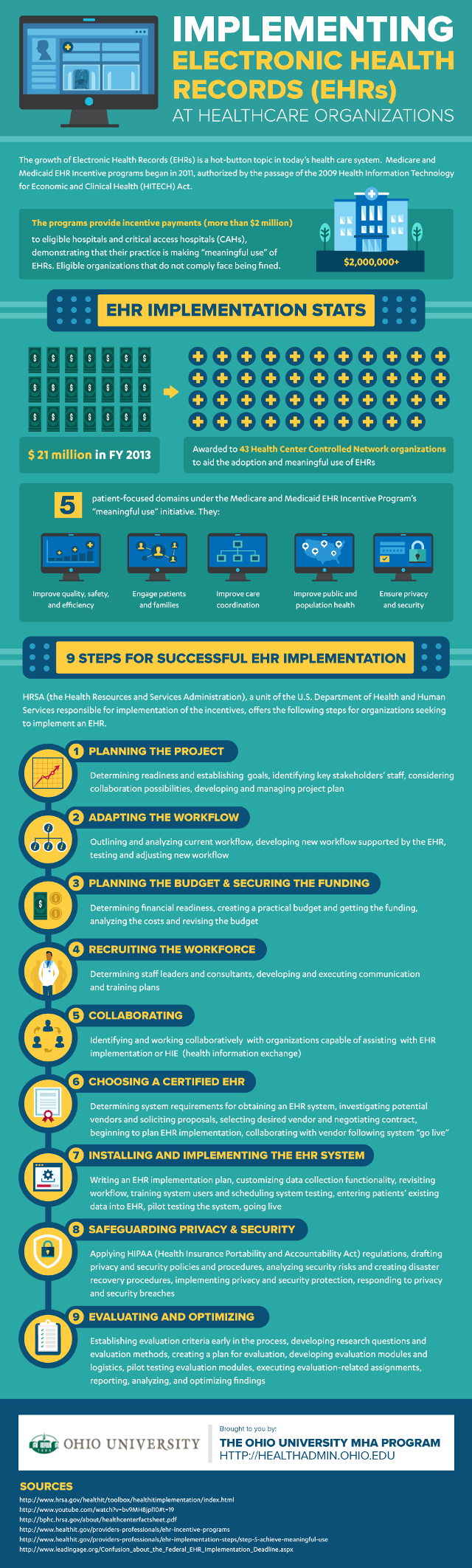 EHR Implementation Infographic