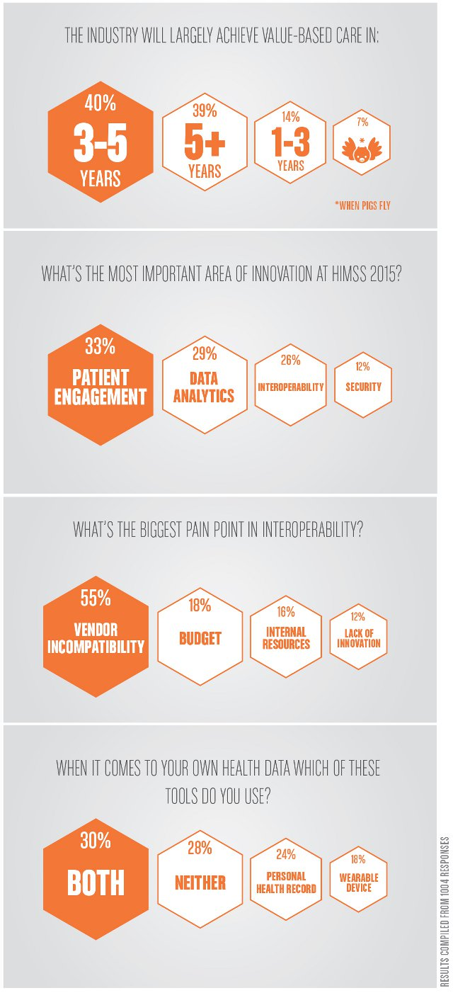 HIMSS Interoperability Pain Point Infographic